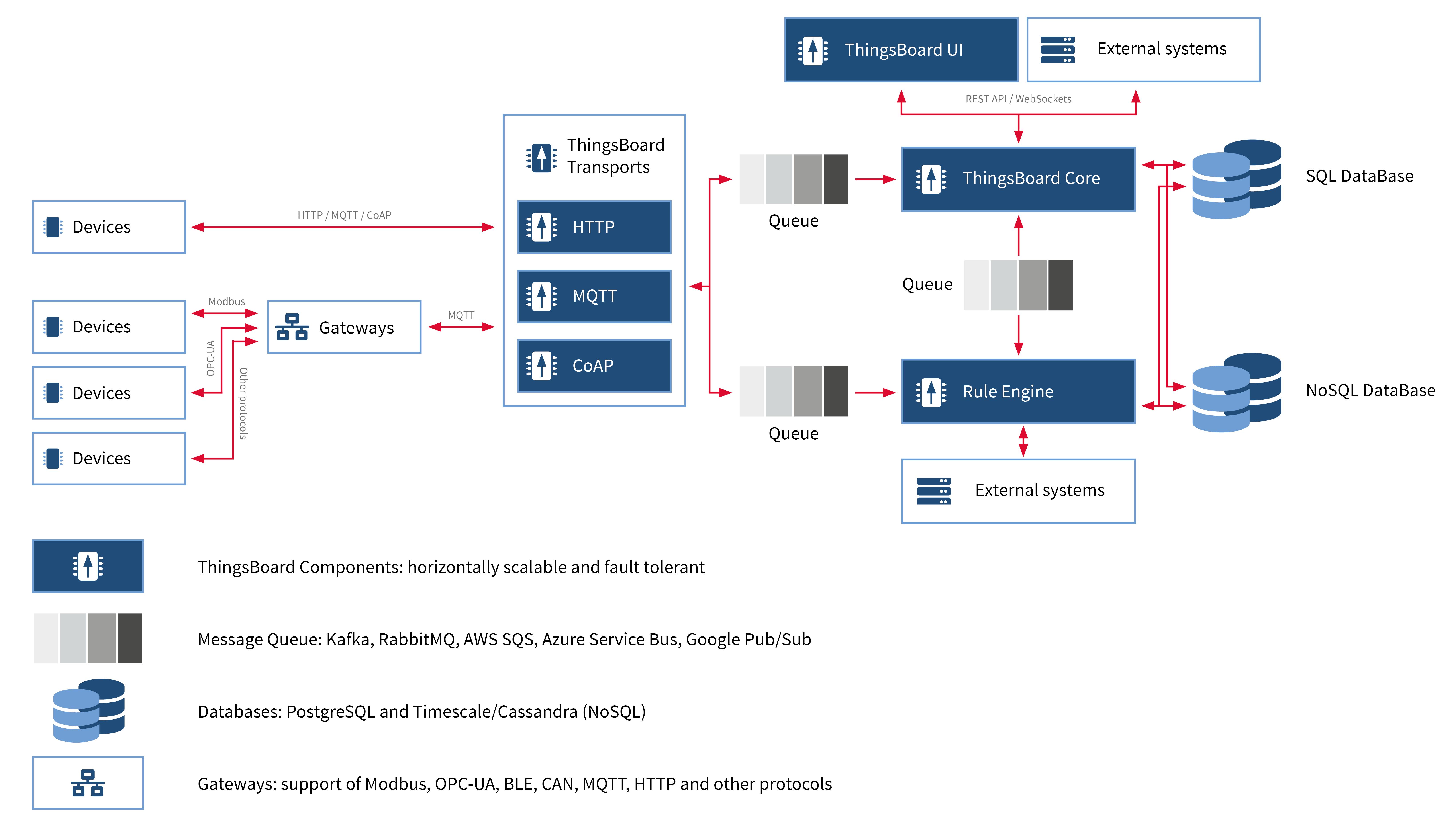 ThingsBoard - Die ideale IoT Plattform