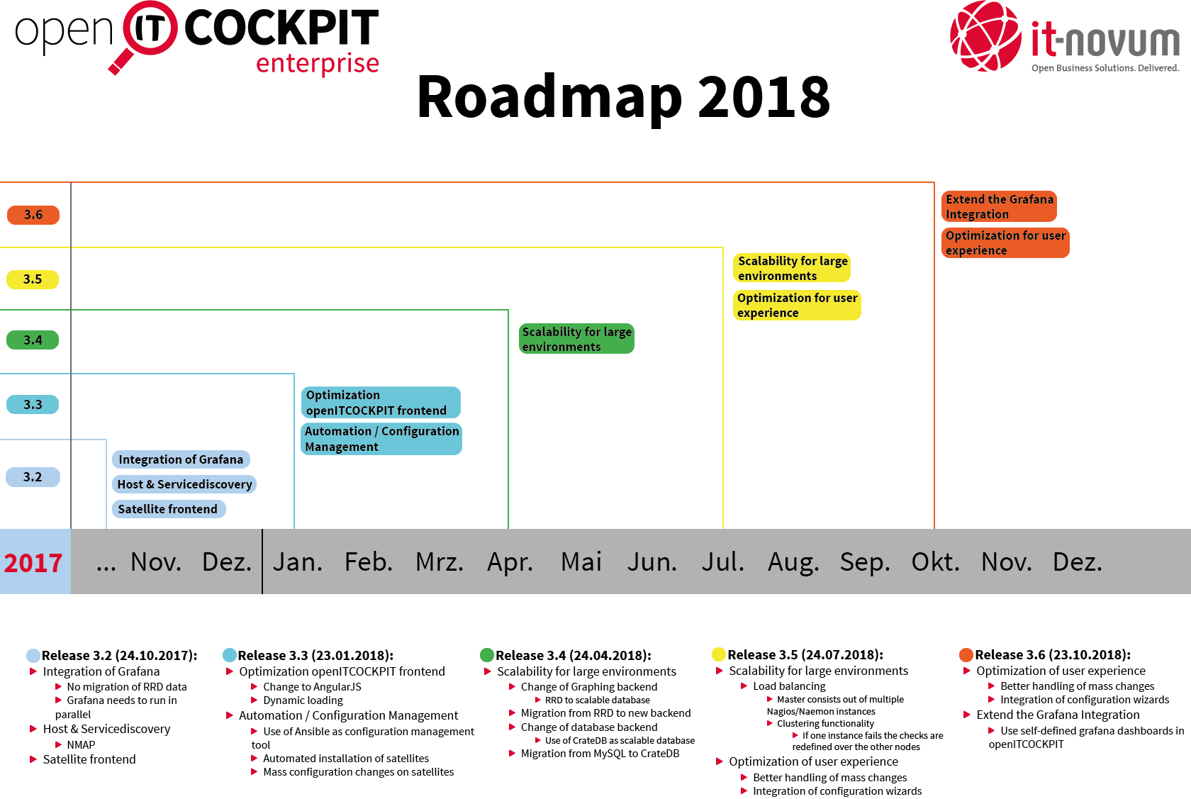 Roadmap openITCOCKPIT