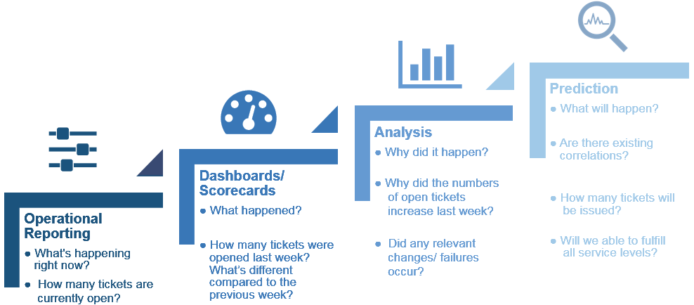 From operational reporting to predictive analysis