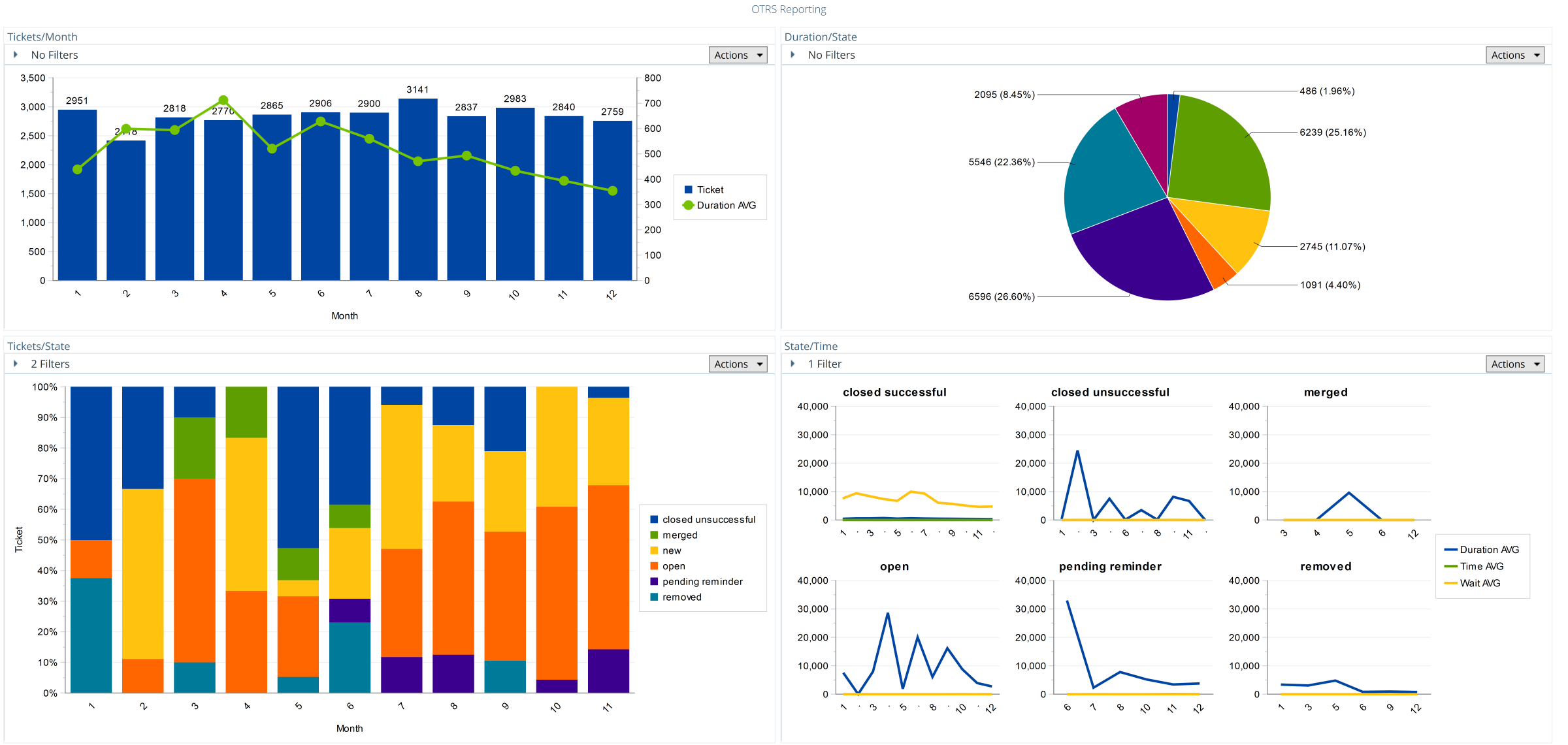 OTRS Dashboard