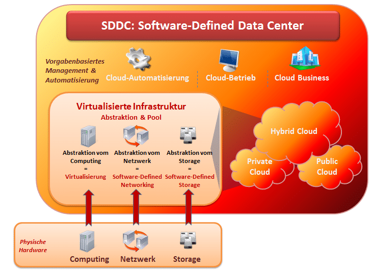 Das Software-Defined Datacenter besteht aus den Clouds und der virtualisierten Infrastruktur, Storage, Computing und Network