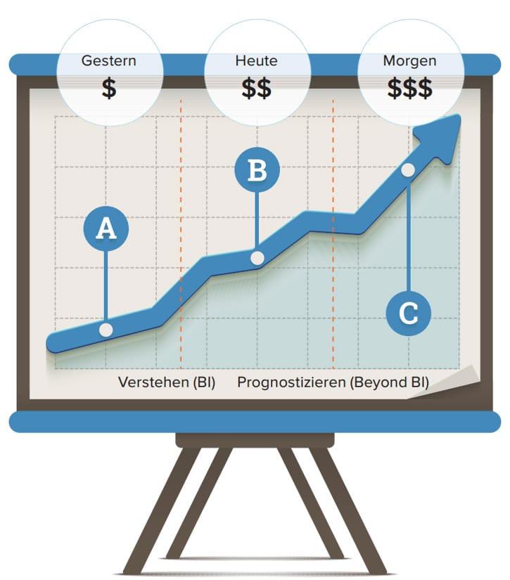 Die Verbindung von Business Intelligence und Corporate Performance Management ermöglicht eine ganzheitliche Unternehmenssteuerung