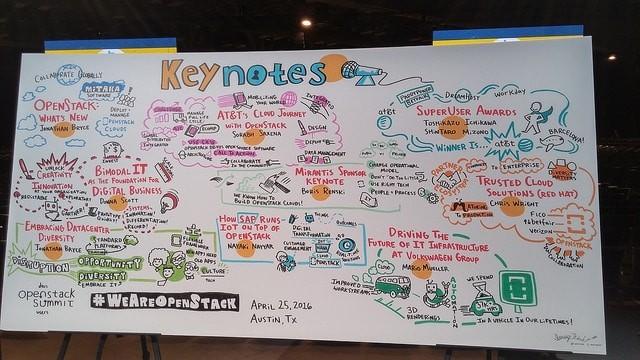 Keynote Chart OpenStack Summit Austin 2016